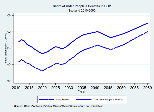 Share of Older People's Benefits in GDP