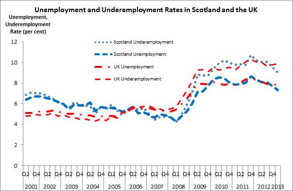 Figure 1 Underemployment