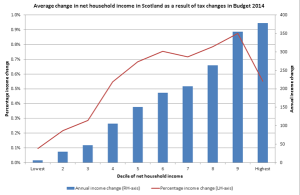 Distributional implications of income tax reforms Budget 2014