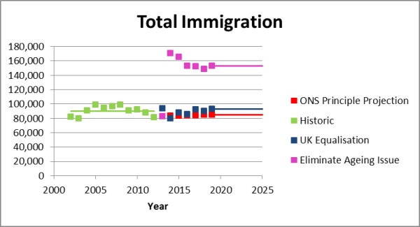 immigration to eliminate age