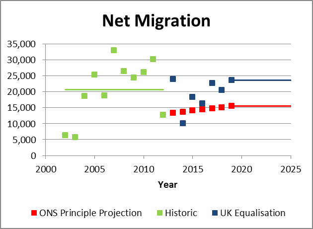 net migration to eliminate diff