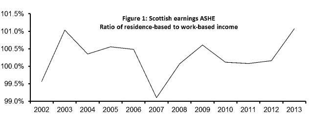 Scottish ashe