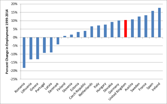 Fig 2 European Jobs Growth