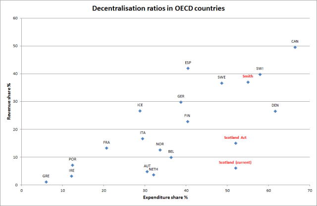 decentralisation ratios