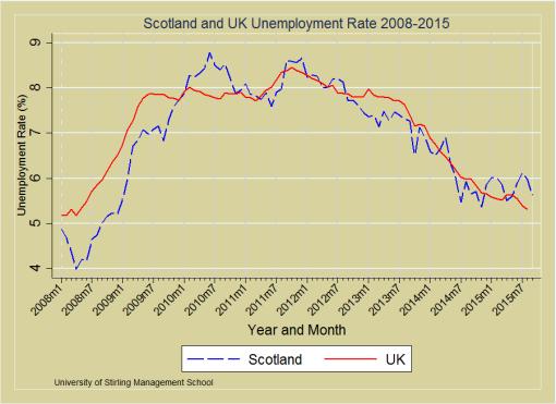 Unemployment_Rates